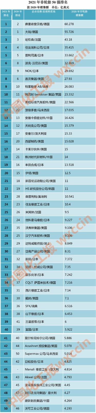 2021年度全球非轮胎橡胶制品析评 _页面_3_副本_副本.jpg